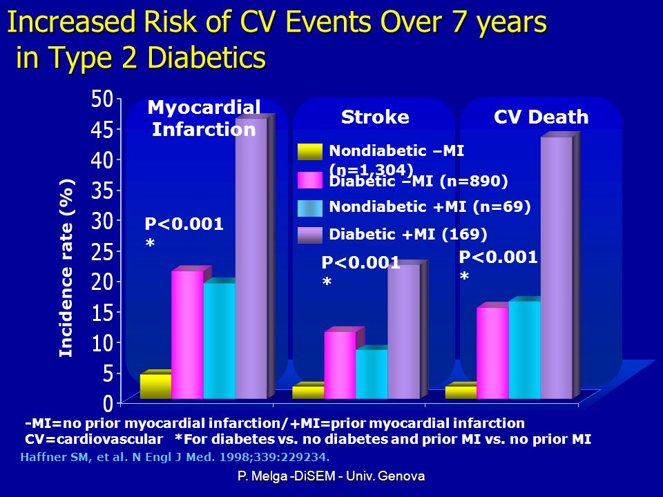 Increased Risk of CV Events Over 7 years in Type 2 Diabetics