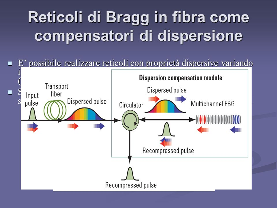 Reticoli di Bragg in fibra come compensatori di dispersione