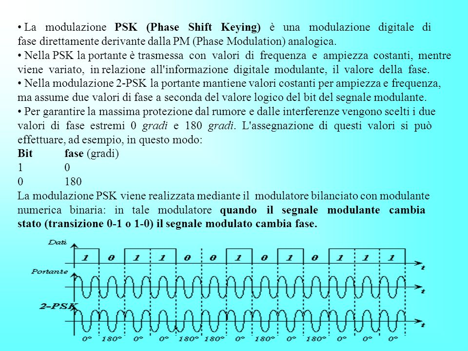 La modulazione PSK (Phase Shift Keying) è una modulazione digitale di fase direttamente derivante dalla PM (Phase Modulation) analogica.