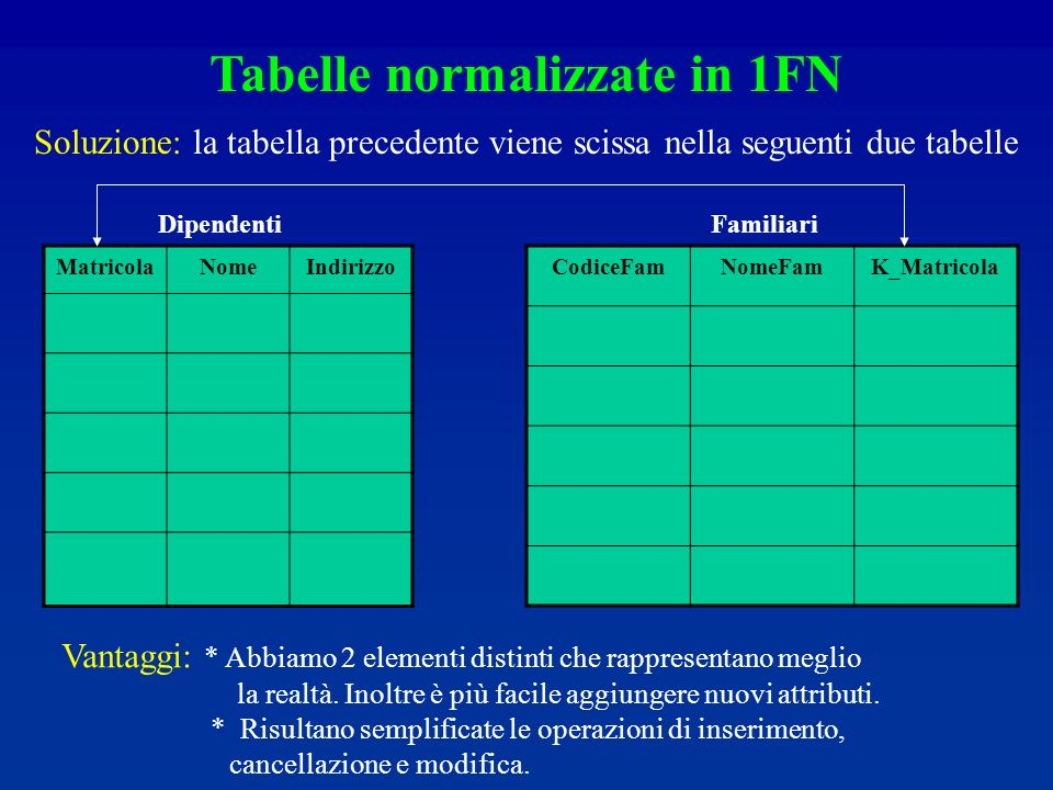 Tabelle normalizzate in 1FN