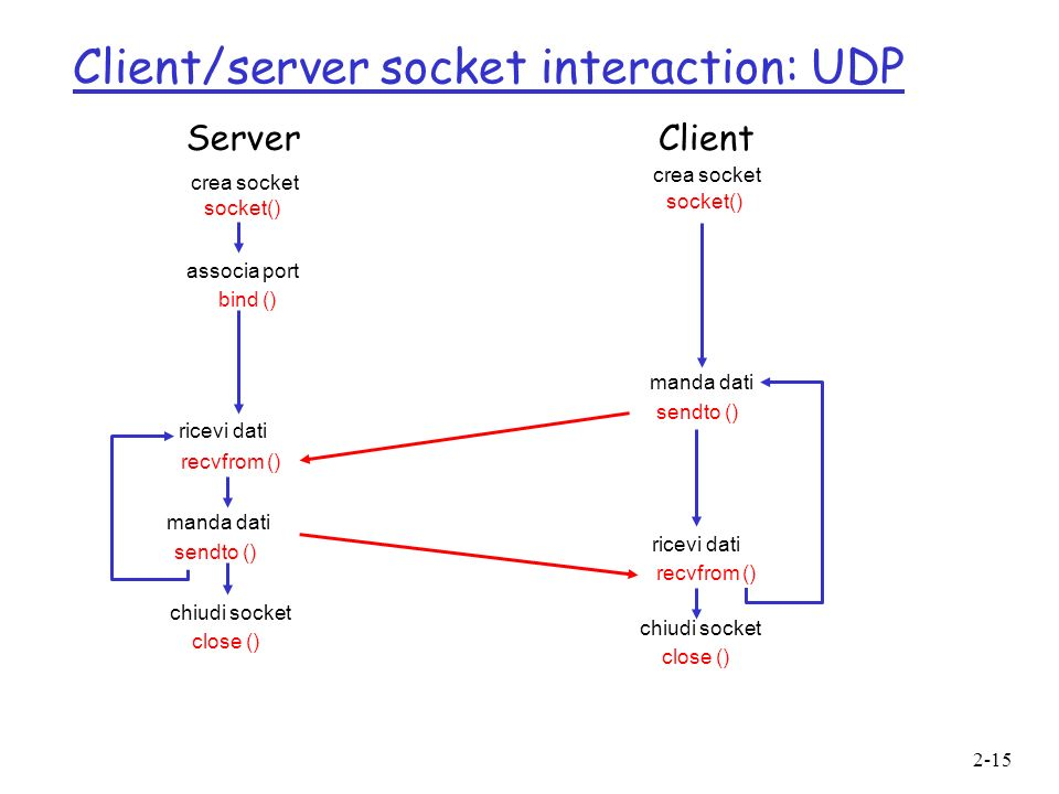 Client/server socket interaction: UDP