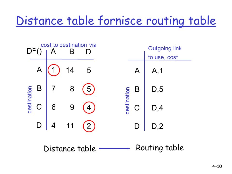 Distance table fornisce routing table