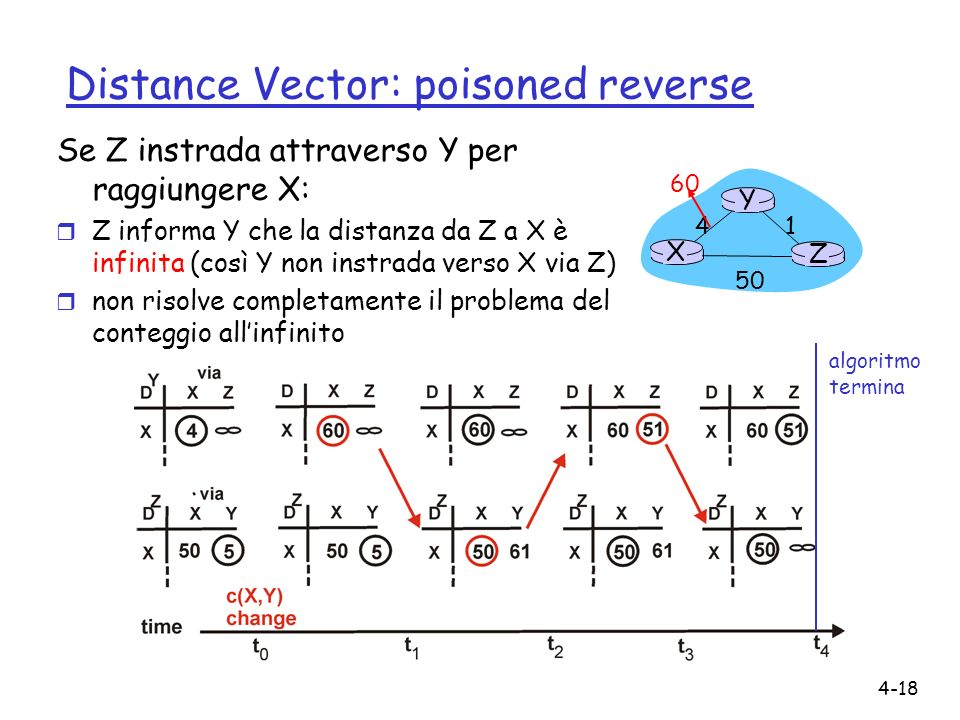 Distance Vector: poisoned reverse