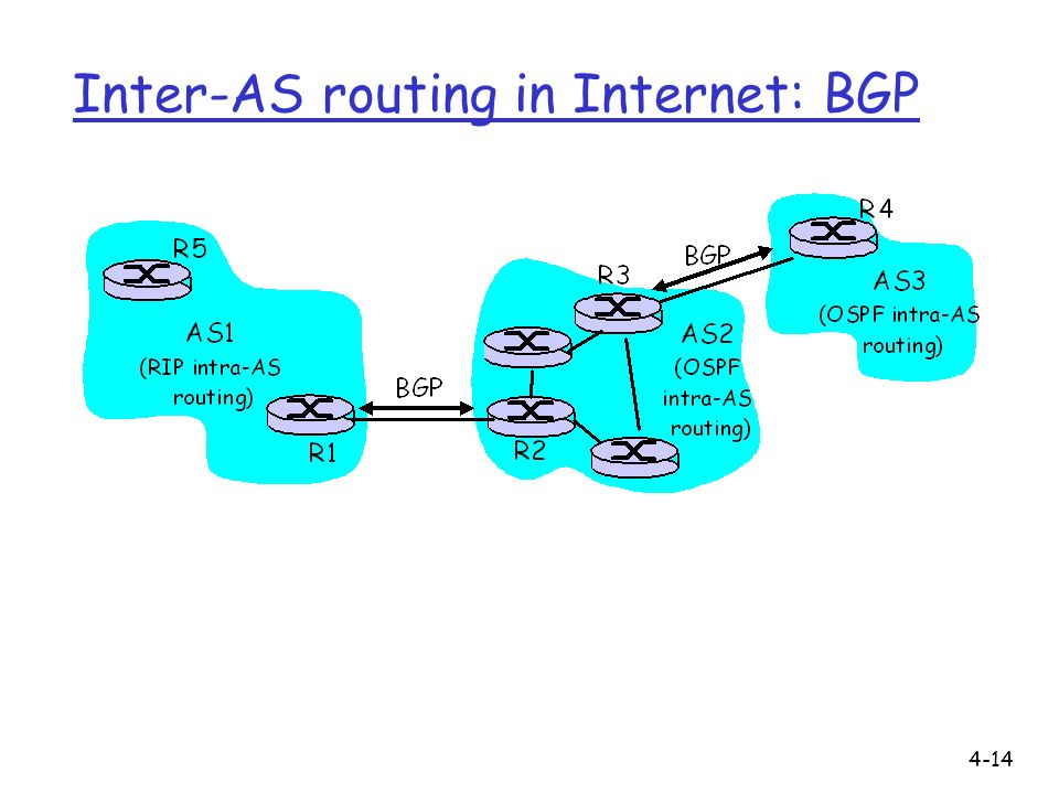 Inter-AS routing in Internet: BGP
