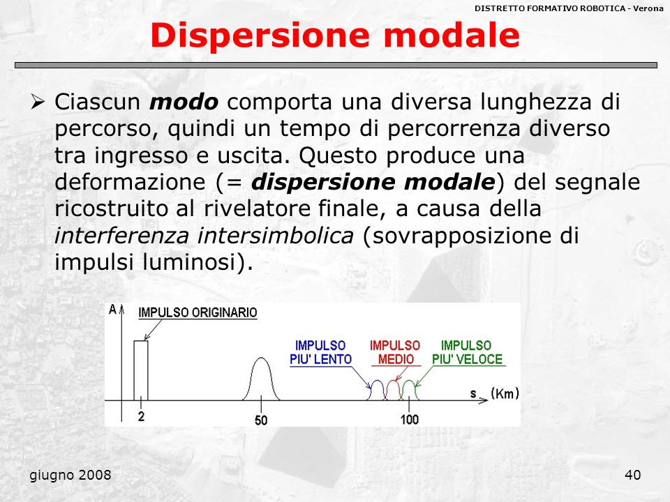 Dispersione modale