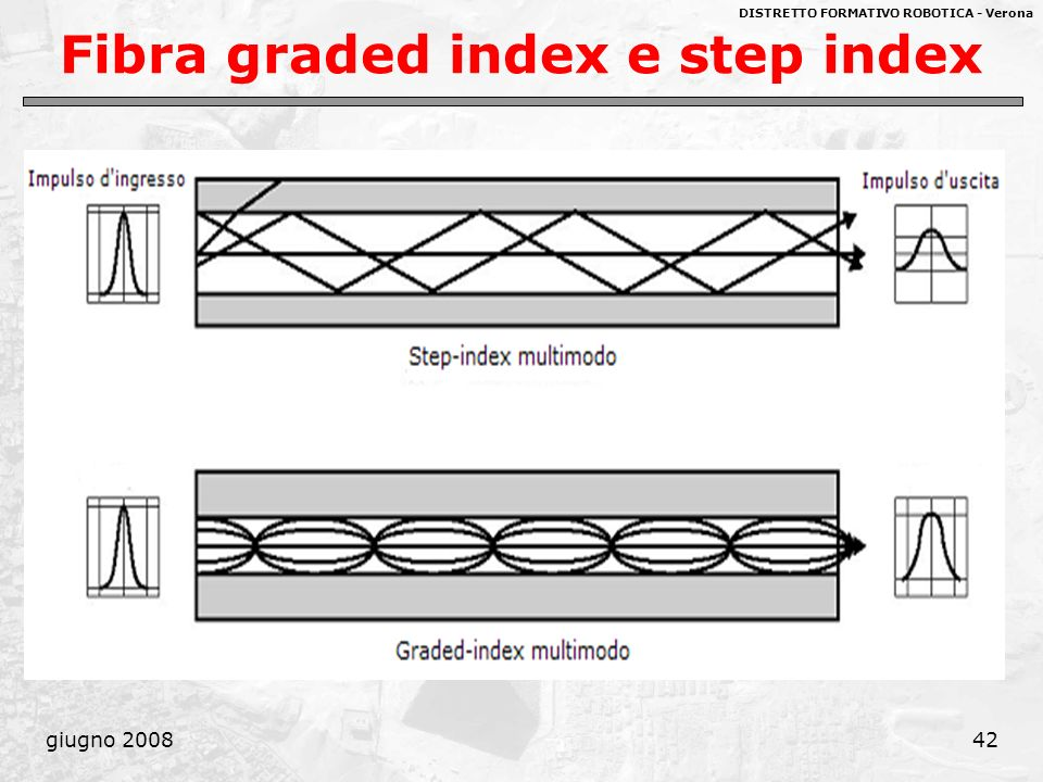 Fibra graded index e step index