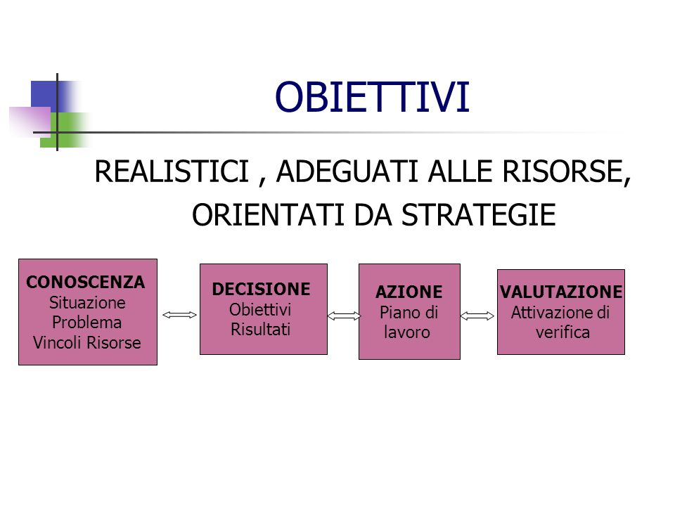 ORIENTATI DA STRATEGIE