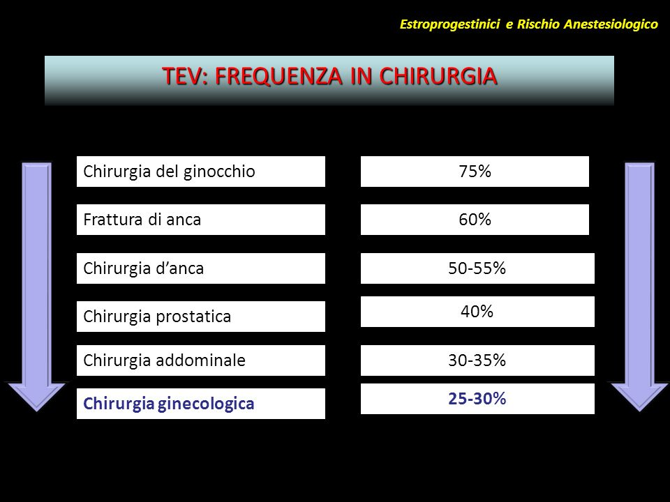 TEV: FREQUENZA IN CHIRURGIA