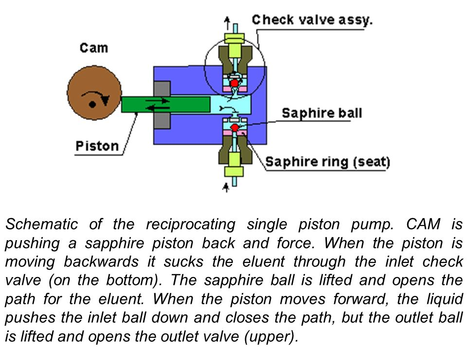 Schematic of the reciprocating single piston pump