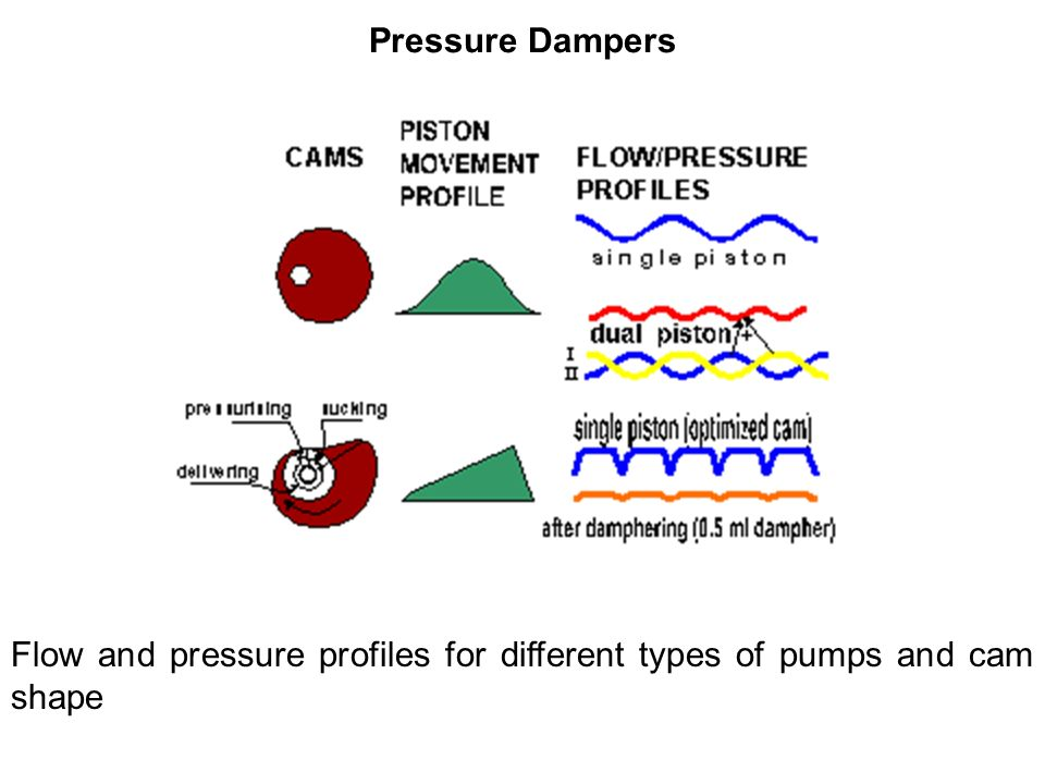 Pressure Dampers Flow and pressure profiles for different types of pumps and cam shape