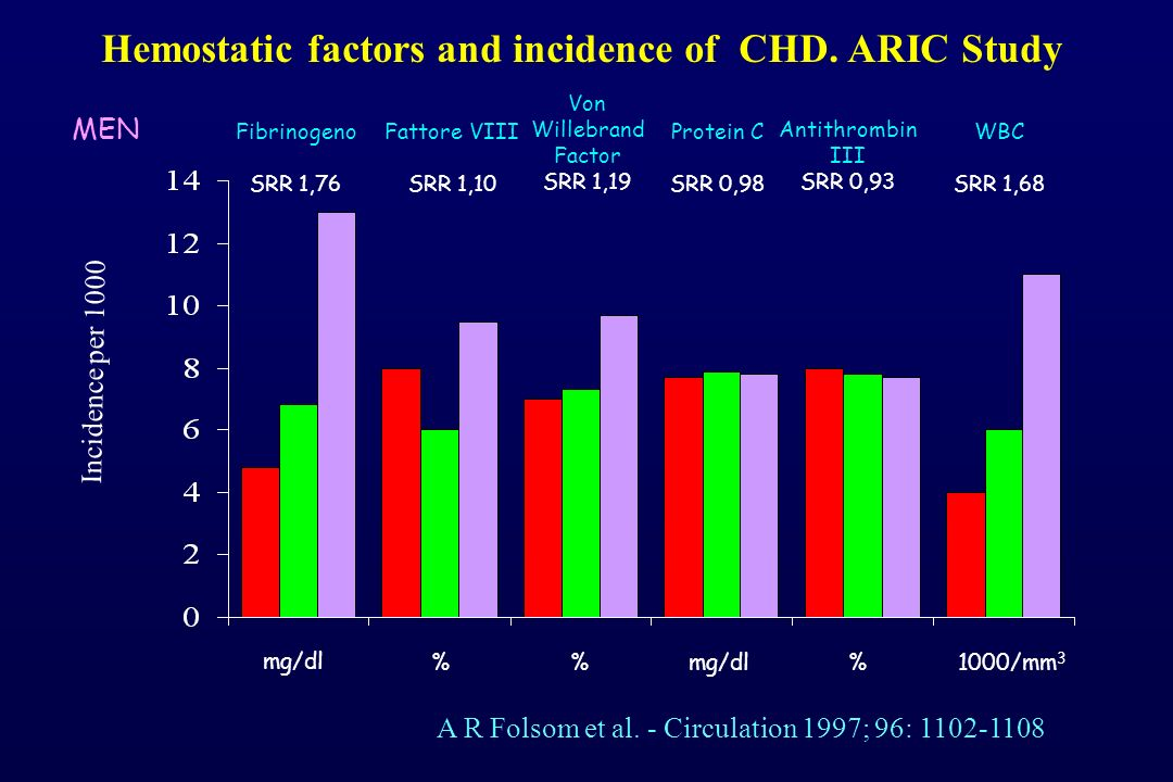 Hemostatic factors and incidence of CHD. ARIC Study