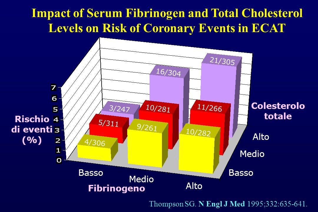 Impact of Serum Fibrinogen and Total Cholesterol Levels on Risk of Coronary Events in ECAT