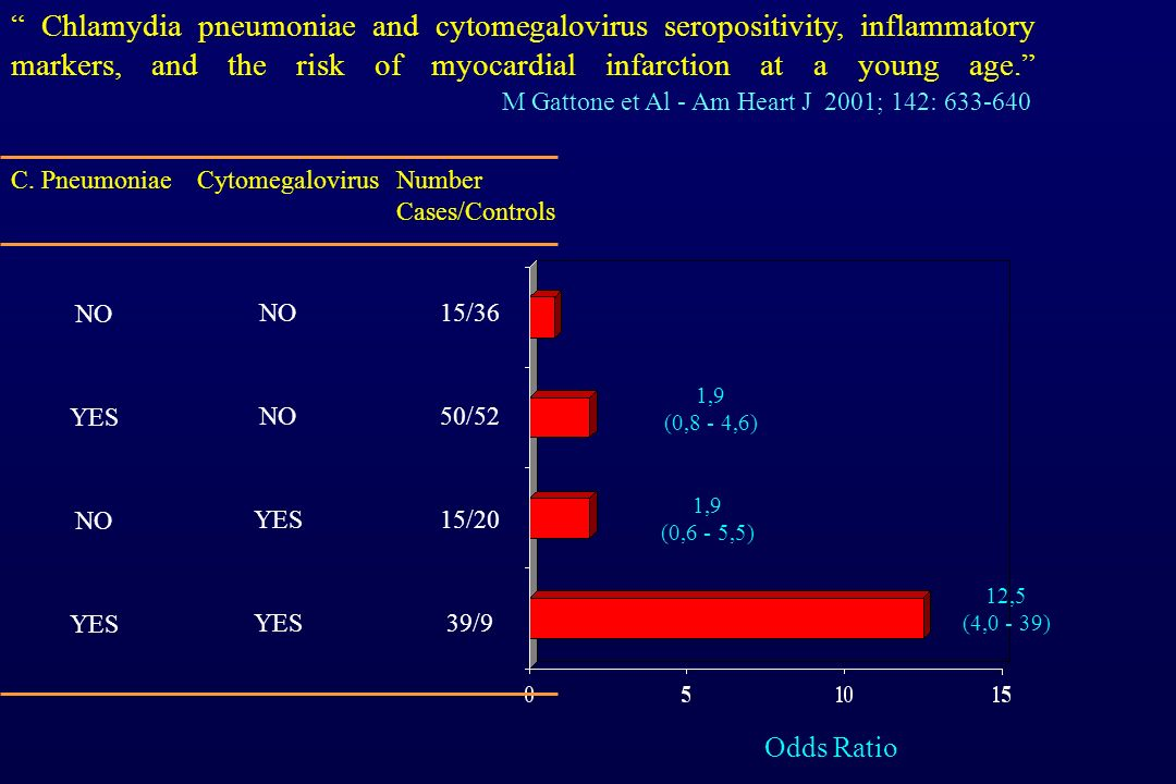 Chlamydia pneumoniae and cytomegalovirus seropositivity, inflammatory markers, and the risk of myocardial infarction at a young age. M Gattone et Al - Am Heart J 2001; 142: 633-640