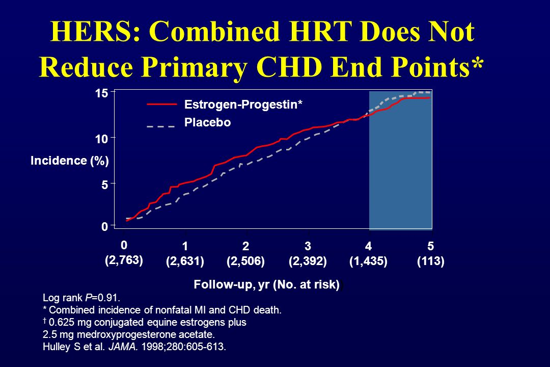 HERS: Combined HRT Does Not Reduce Primary CHD End Points*