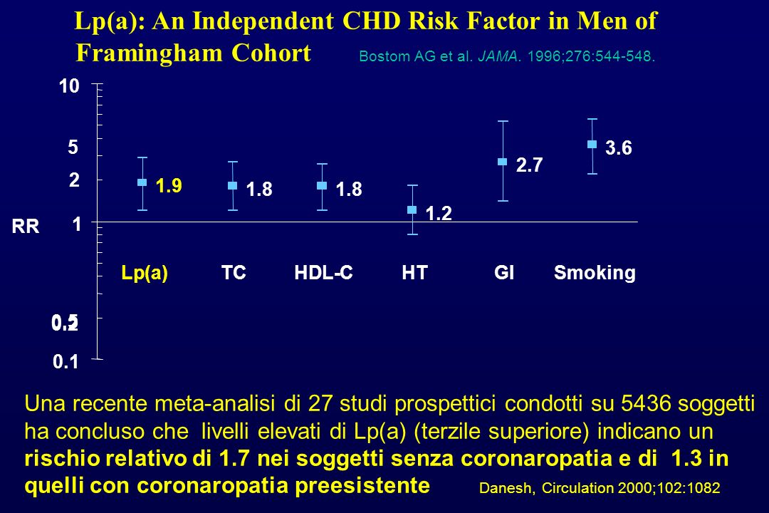 Lp(a): An Independent CHD Risk Factor in Men of Framingham Cohort Bostom AG et al. JAMA. 1996;276:544-548.