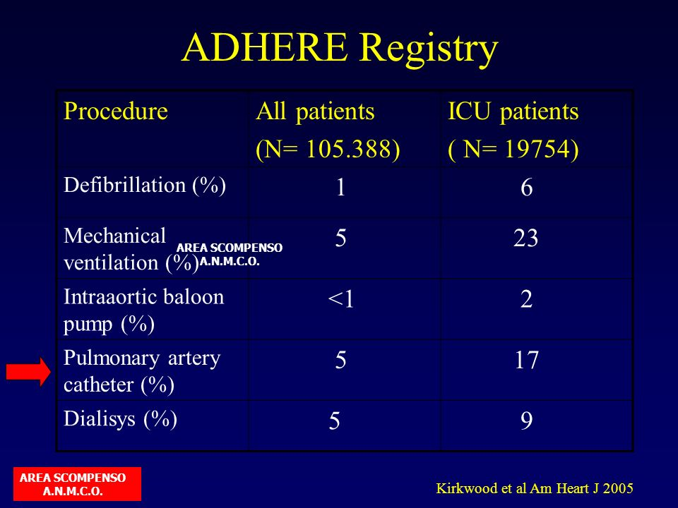 ADHERE Registry Procedure All patients (N= 105.388) ICU patients