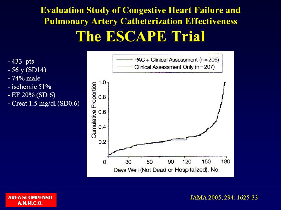 Evaluation Study of Congestive Heart Failure and Pulmonary Artery Catheterization Effectiveness The ESCAPE Trial