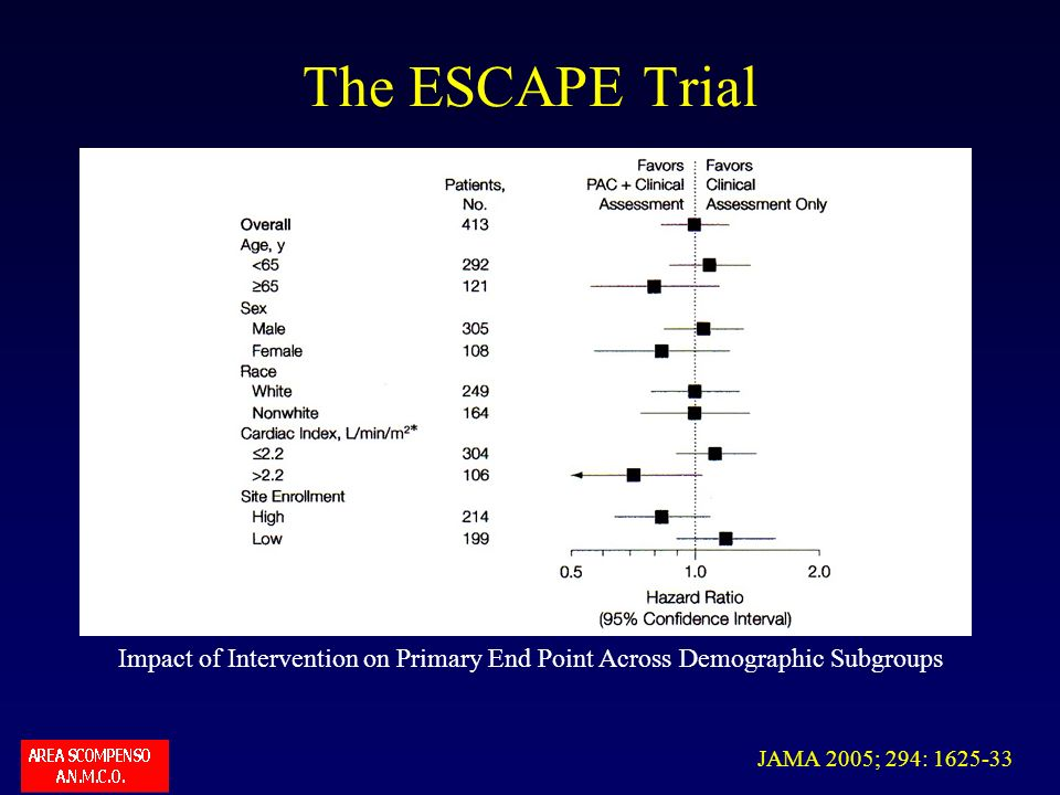 The ESCAPE Trial Impact of Intervention on Primary End Point Across Demographic Subgroups.