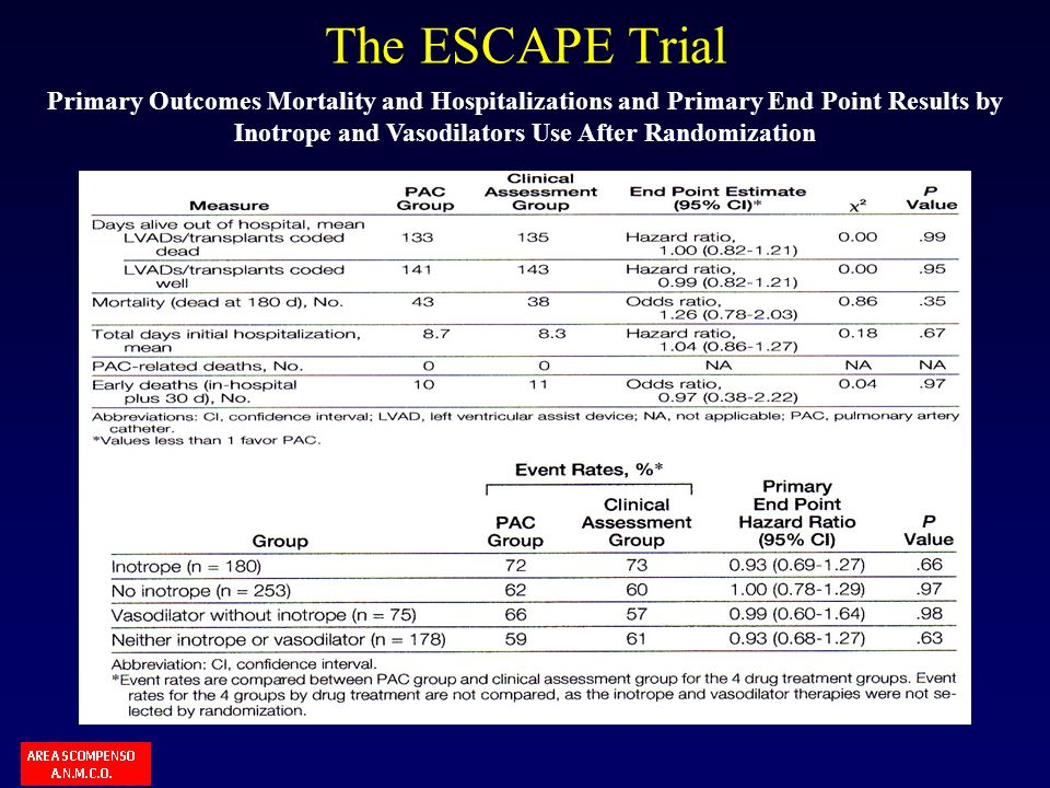 Inotrope and Vasodilators Use After Randomization