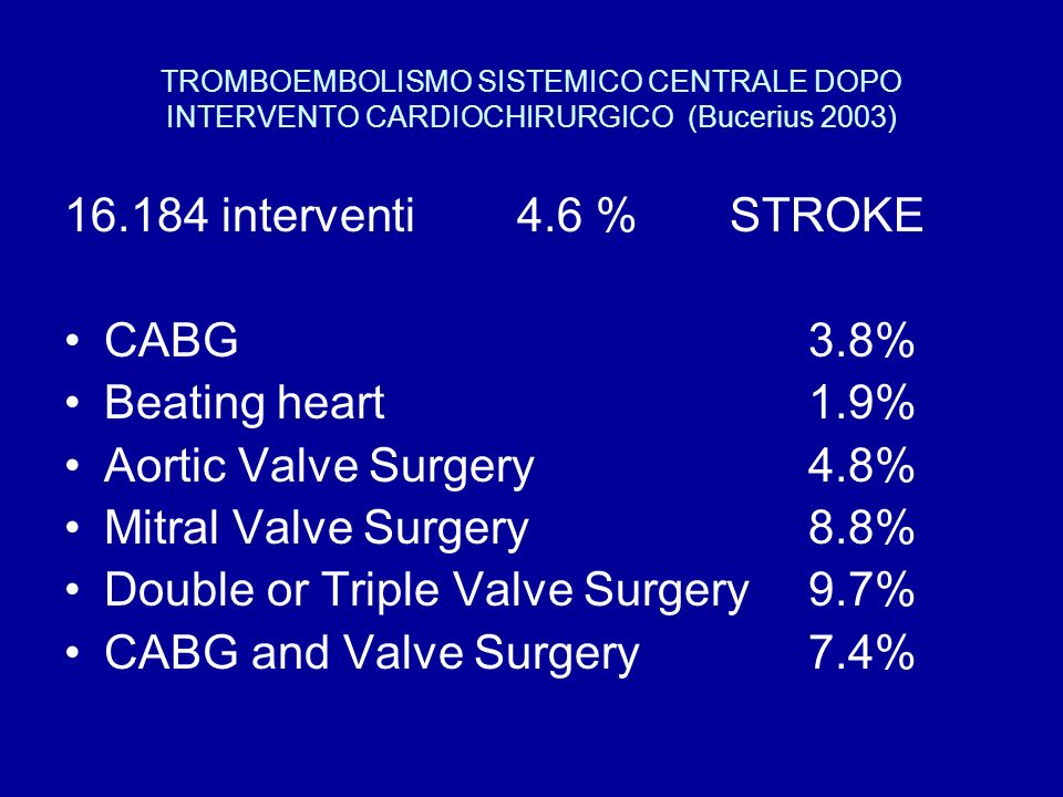 Double or Triple Valve Surgery 9.7% CABG and Valve Surgery 7.4%