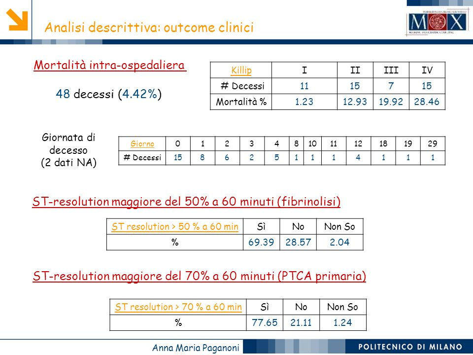 Analisi descrittiva: outcome clinici