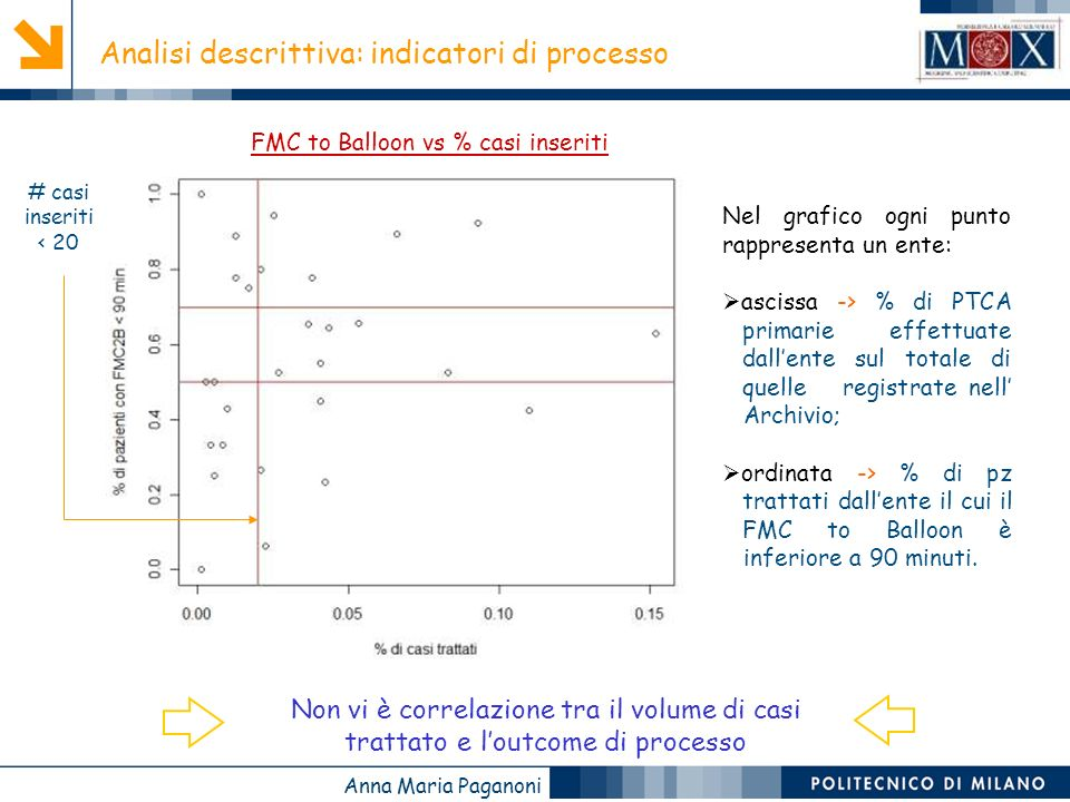 FMC to Balloon vs % casi inseriti