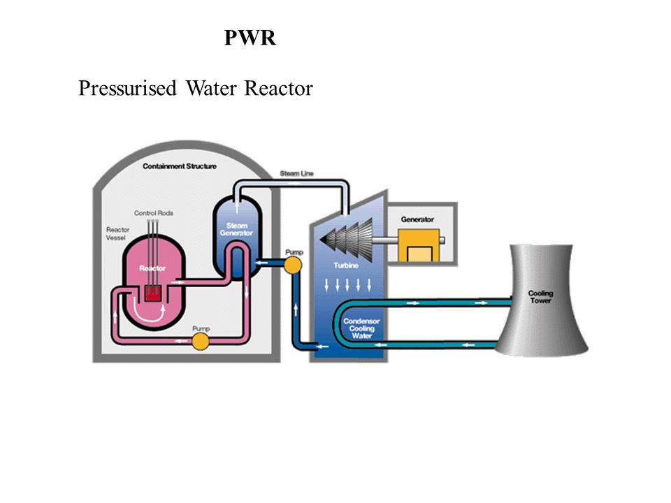 PWR Pressurised Water Reactor