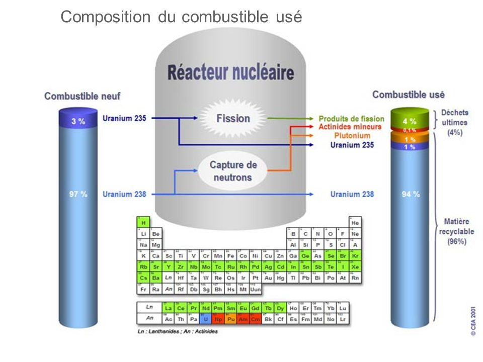 Composition du combustible usé