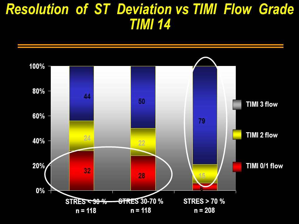 Resolution of ST Deviation vs TIMI Flow Grade