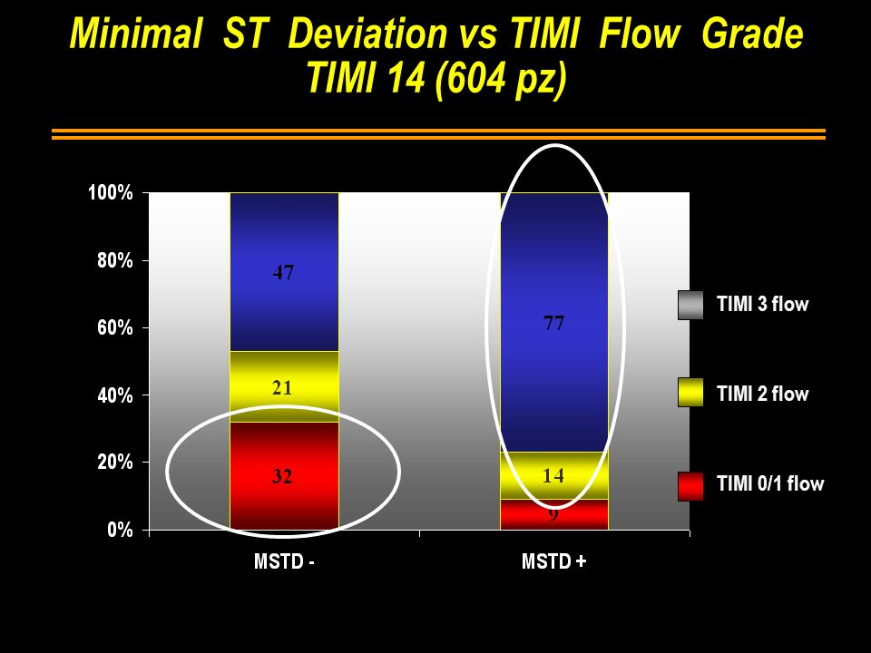 Minimal ST Deviation vs TIMI Flow Grade