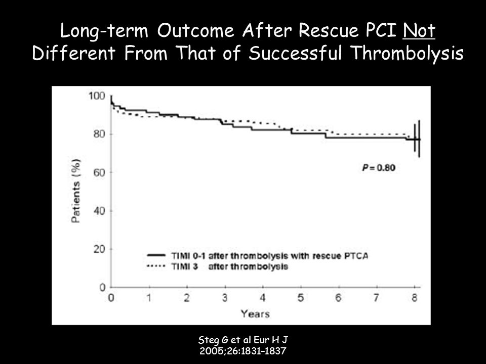 Long-term Outcome After Rescue PCI Not Different From That of Successful Thrombolysis