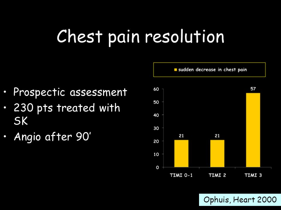 Chest pain resolution Prospectic assessment 230 pts treated with SK