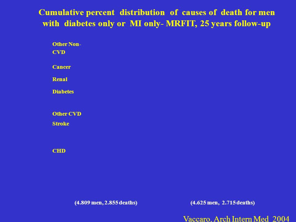 Cumulative percent distribution of causes of death for men with diabetes only or MI only- MRFIT, 25 years follow-up