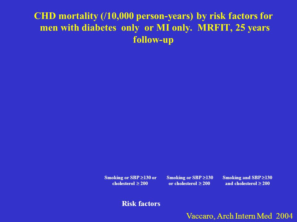 CHD mortality (/10,000 person-years) by risk factors for men with diabetes only or MI only. MRFIT, 25 years follow-up