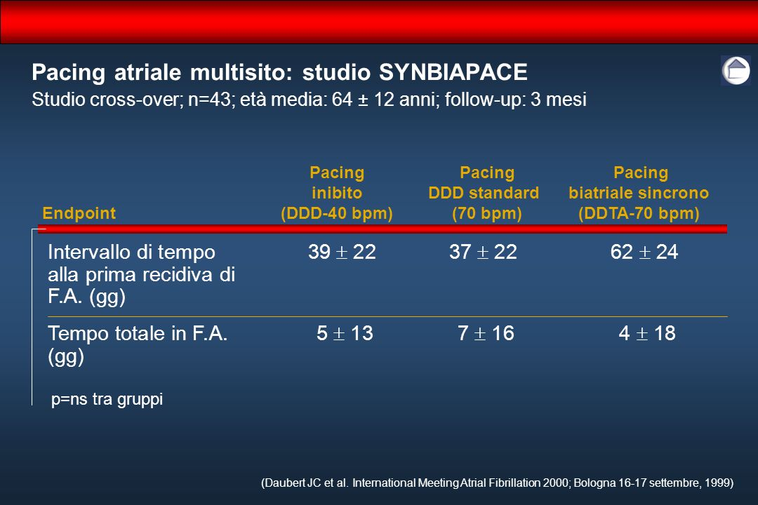 Pacing atriale multisito: studio SYNBIAPACE