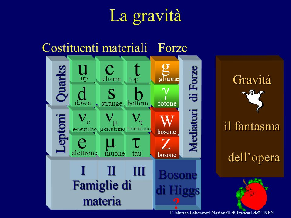 Costituenti materiali