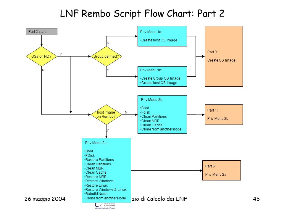 LNF Rembo Script Flow Chart: Part 2