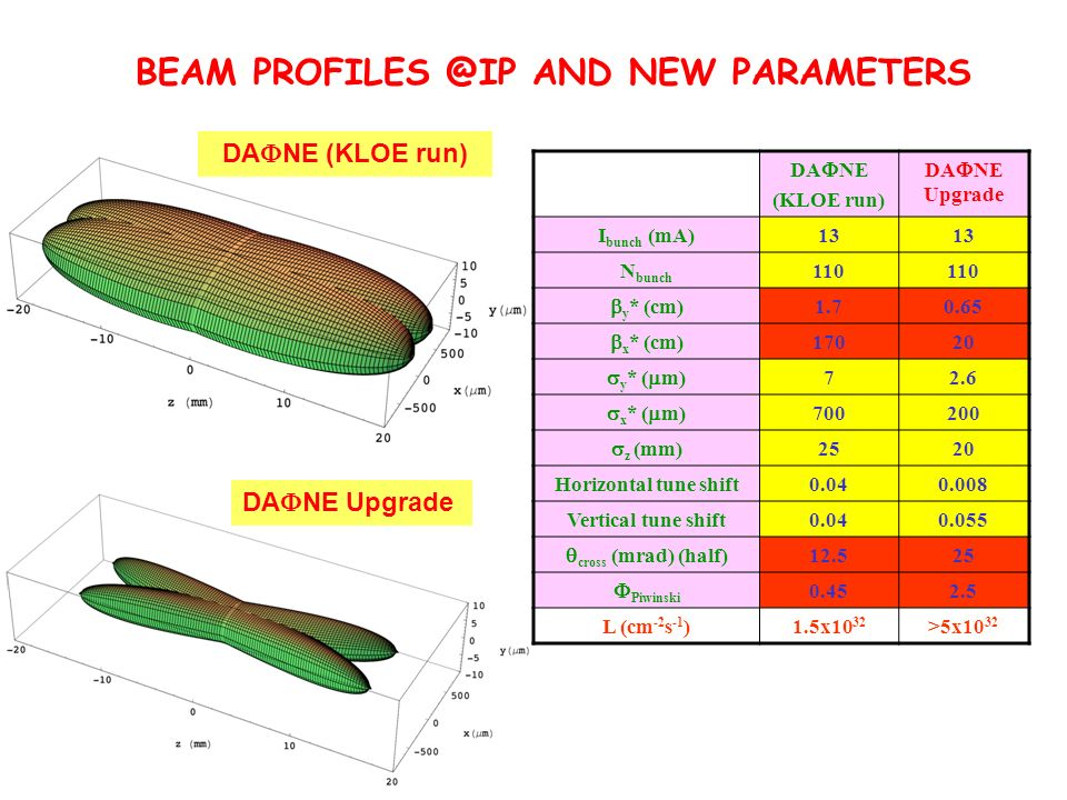 BEAM PROFILES @IP AND NEW PARAMETERS