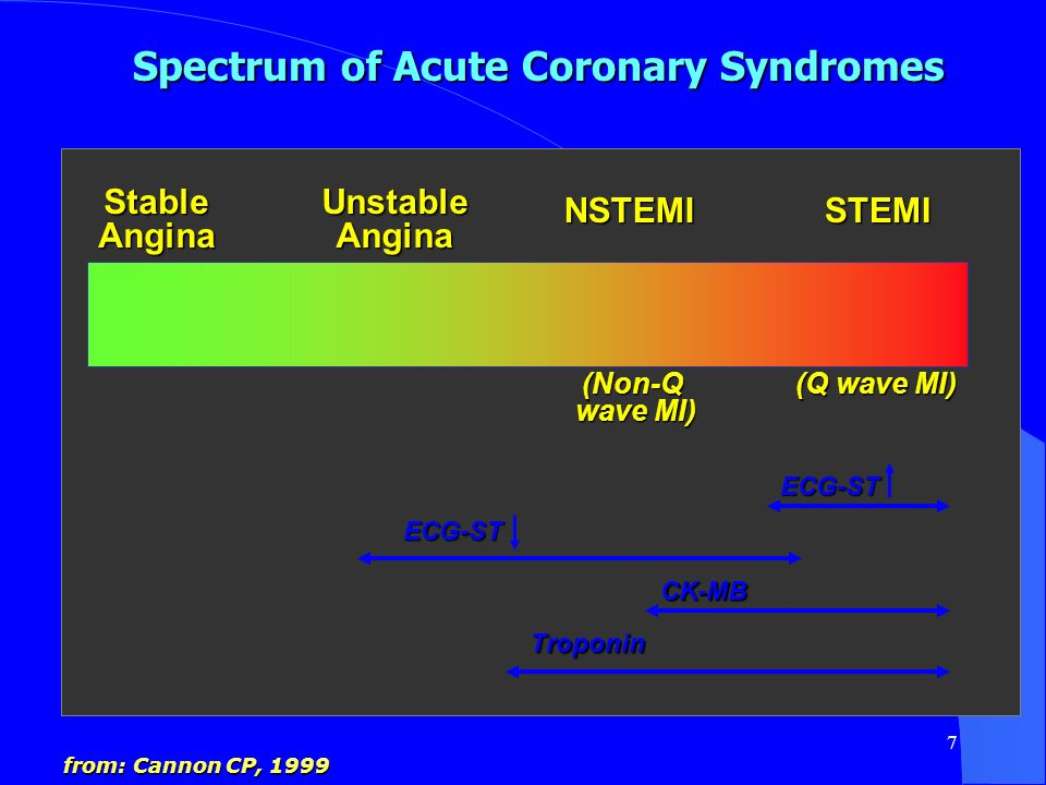 Spectrum of Acute Coronary Syndromes