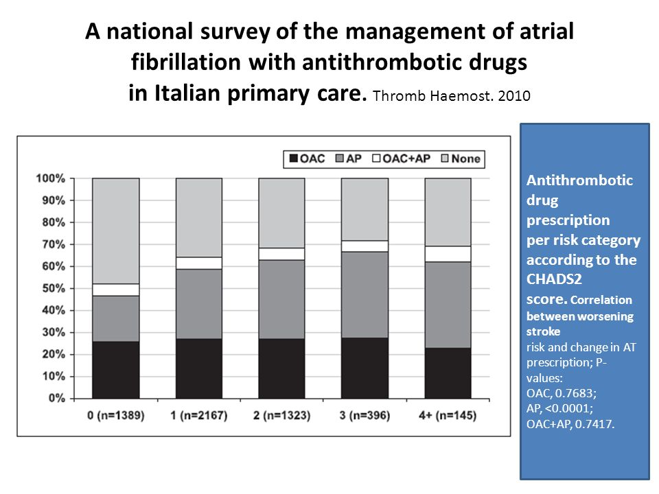 A national survey of the management of atrial fibrillation with antithrombotic drugs in Italian primary care. Thromb Haemost. 2010