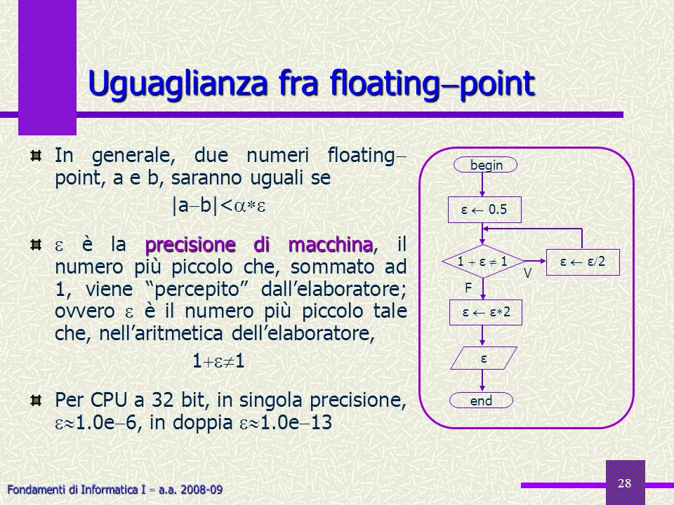 Uguaglianza fra floatingpoint