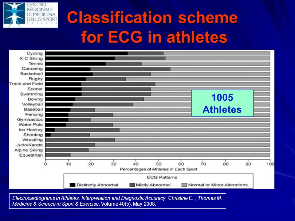 Classification scheme for ECG in athletes