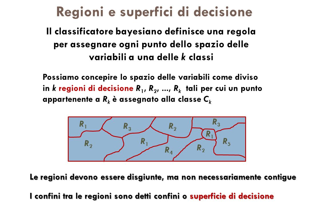 Regioni e superfici di decisione