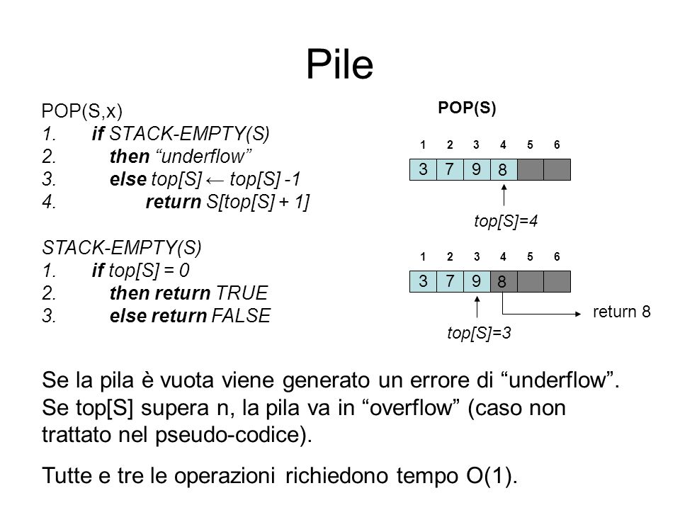 Pile POP(S) POP(S,x) if STACK-EMPTY(S) then underflow else top[S] ← top[S] -1. return S[top[S] + 1]