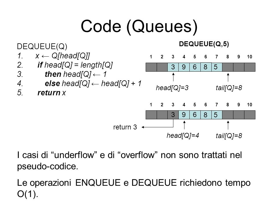 Code (Queues) DEQUEUE(Q,5) DEQUEUE(Q) x ← Q[head[Q]] if head[Q] = length[Q] then head[Q] ← 1. else head[Q] ← head[Q] + 1.