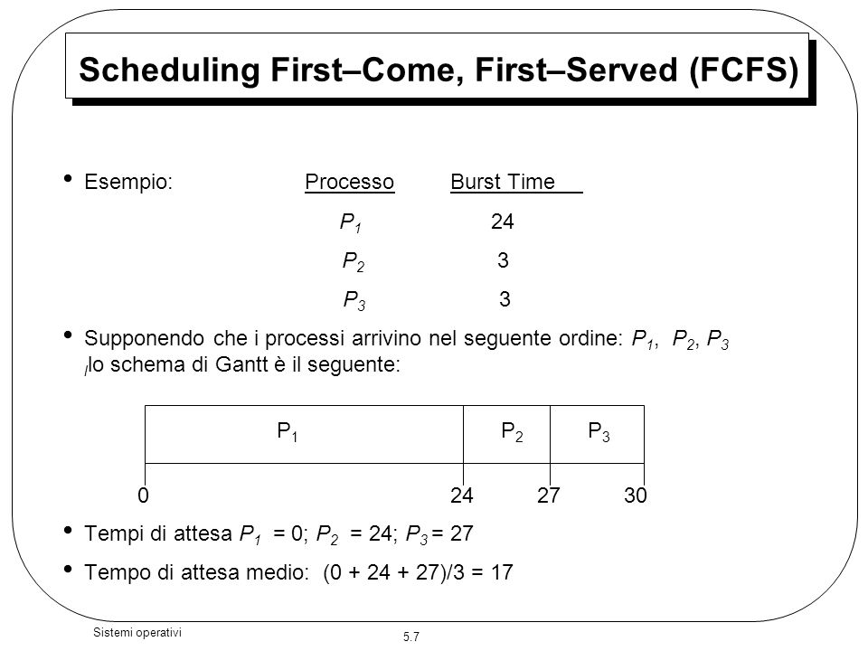 Scheduling First–Come, First–Served (FCFS)