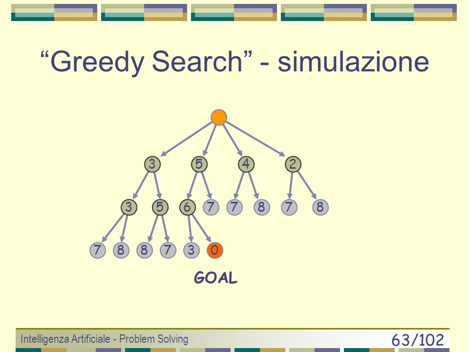 Greedy Search - simulazione