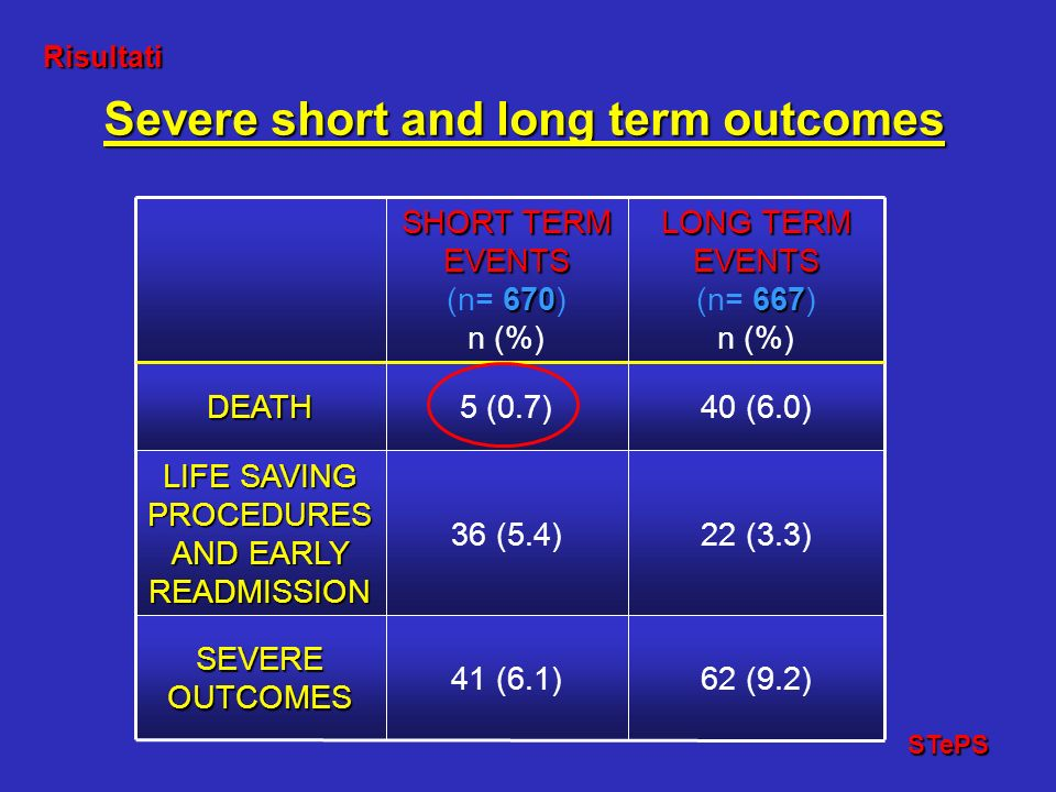 Severe short and long term outcomes