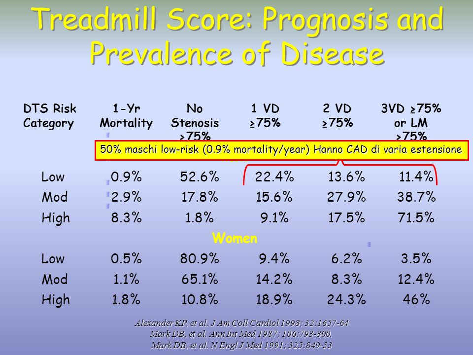 Treadmill Score: Prognosis and Prevalence of Disease