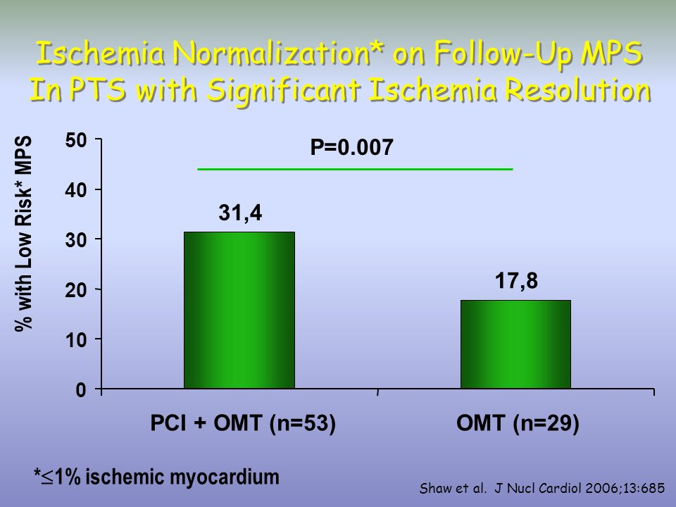 Ischemia Normalization* on Follow-Up MPS